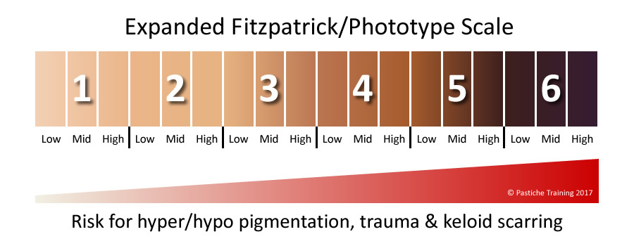 xpanded Fitzpatrick/ Phototype Scale